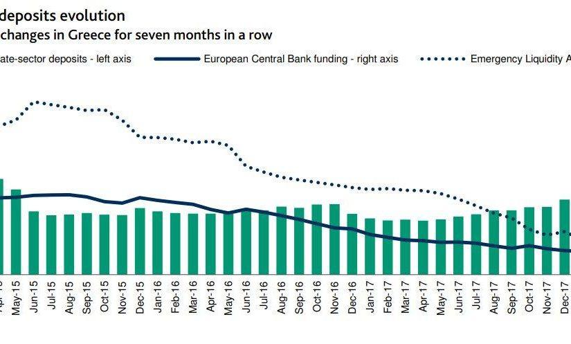Grecia se plantea otro rescate a sus bancos